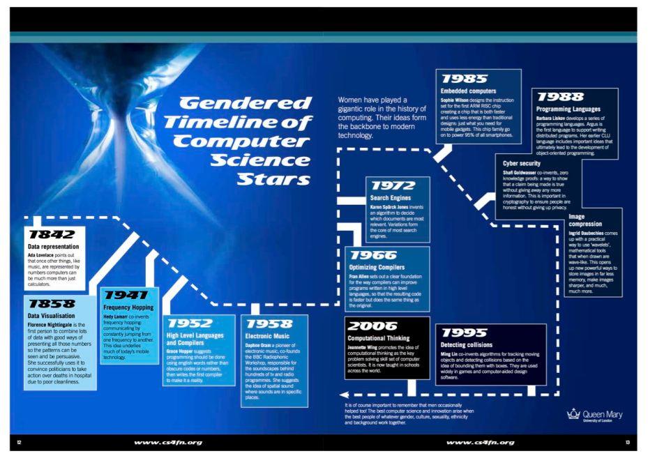 GenderedTimelinePoster-medium.jpg